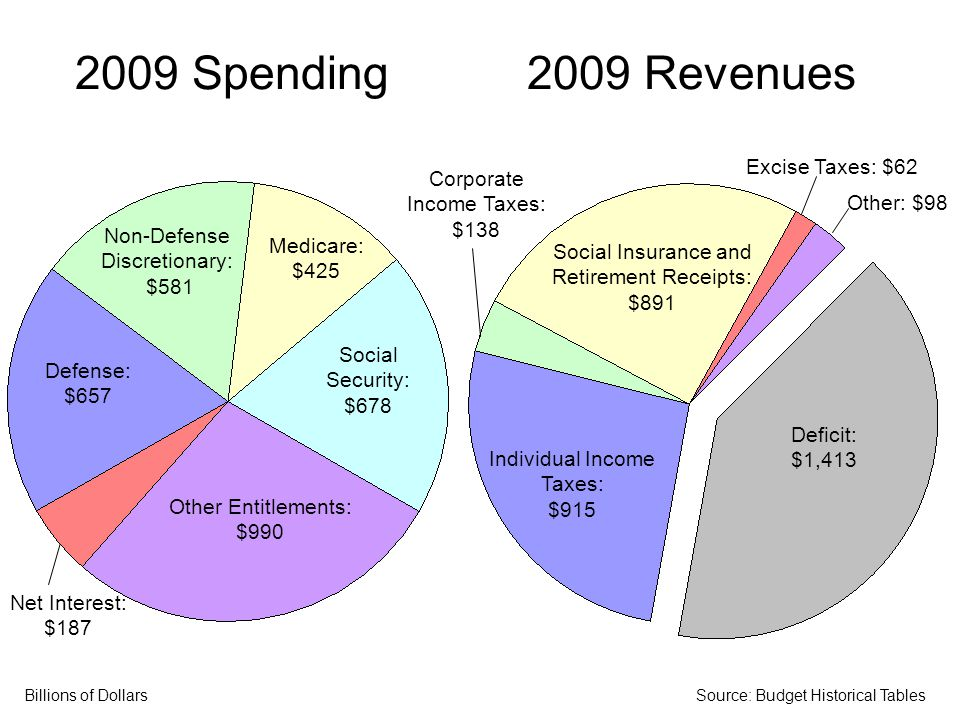 2009 Spending Defense, Medicare, Social Insurance, and Interest: $1,946 Other Entitlements and Non-Defense Discretionary Spending: $1,571 2009 Deficit Deficit: $1,413 Billions of DollarsSource: Budget Historical Tables Only 11 percent larger than the deficit