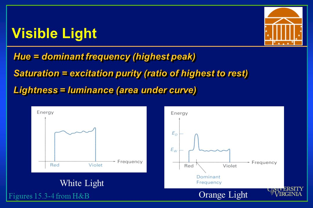 Visible Light Hue = dominant frequency (highest peak) Saturation = excitation purity (ratio of highest to rest) Lightness = luminance (area under curve) Hue = dominant frequency (highest peak) Saturation = excitation purity (ratio of highest to rest) Lightness = luminance (area under curve) White Light Orange Light Figures 15.3-4 from H&B
