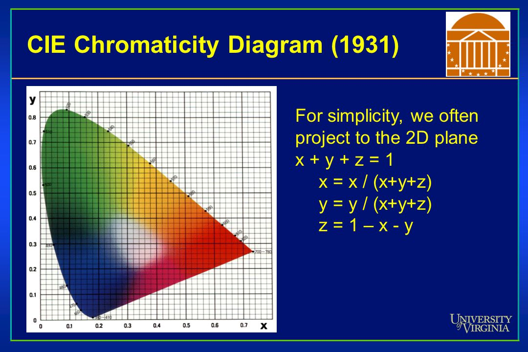 CIE Chromaticity Diagram (1931) For simplicity, we often project to the 2D plane x + y + z = 1 x = x / (x+y+z) y = y / (x+y+z) z = 1 – x - y