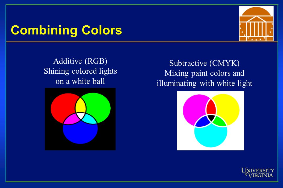 Combining Colors Additive (RGB) Shining colored lights on a white ball Subtractive (CMYK) Mixing paint colors and illuminating with white light