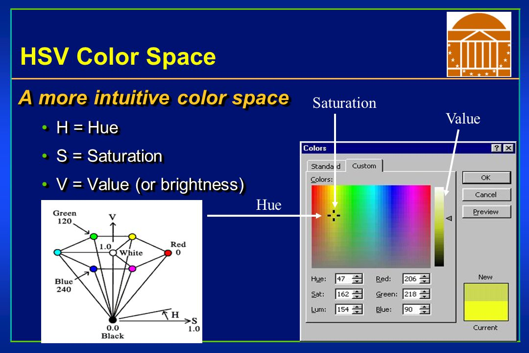 HSV Color Space A more intuitive color space H = HueH = Hue S = SaturationS = Saturation V = Value (or brightness)V = Value (or brightness) A more intuitive color space H = HueH = Hue S = SaturationS = Saturation V = Value (or brightness)V = Value (or brightness) Value Saturation Hue