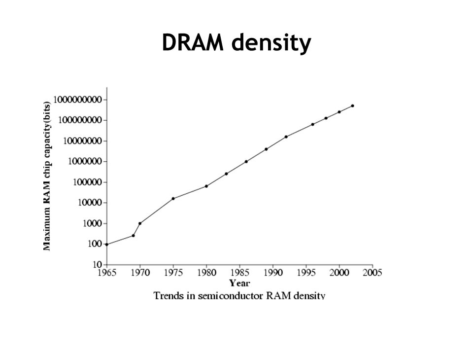 DRAM density