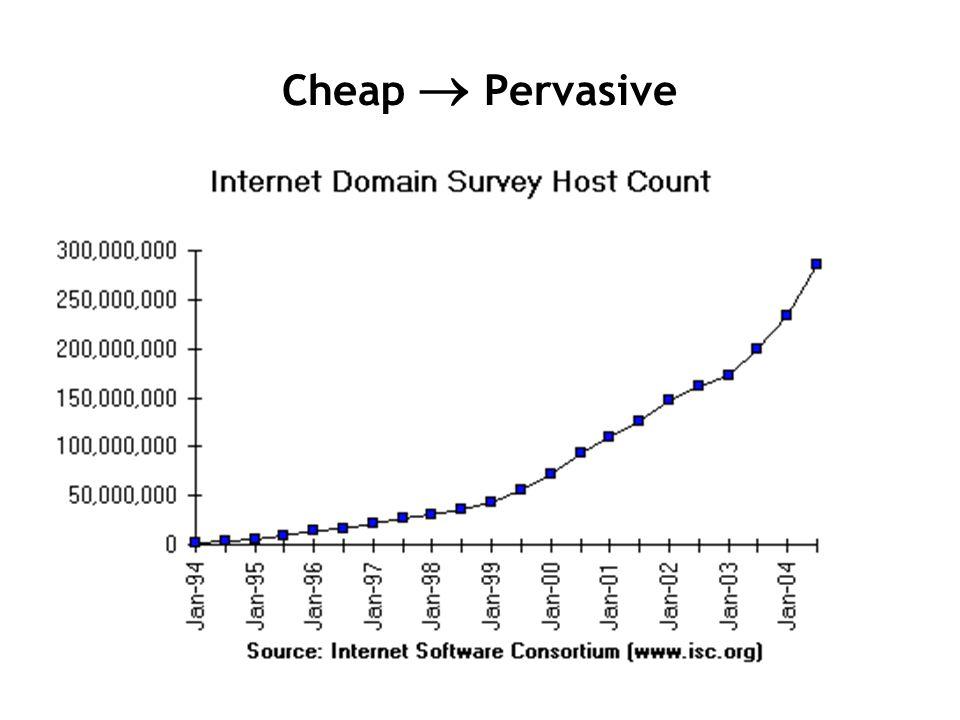 Cheap  Pervasive