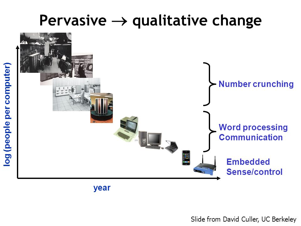 Pervasive  qualitative change year log (people per computer) Slide from David Culler, UC Berkeley Number crunching Embedded Sense/control Word processing Communication