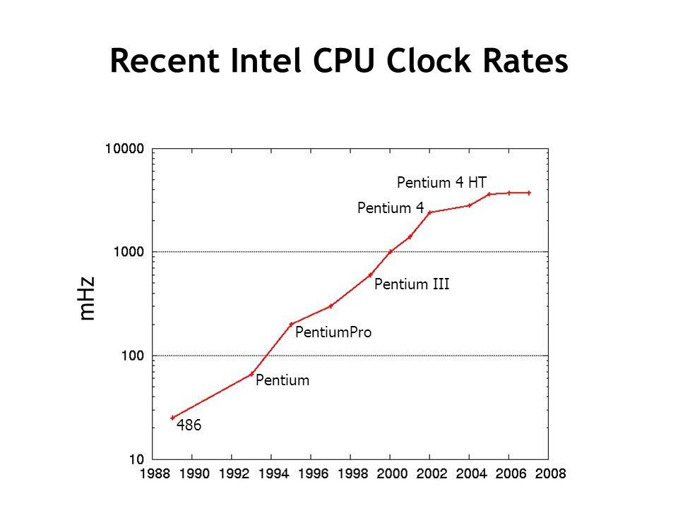 Recent Intel CPU Clock Rates 486 Pentium PentiumPro Pentium III Pentium 4 Pentium 4 HT mHz