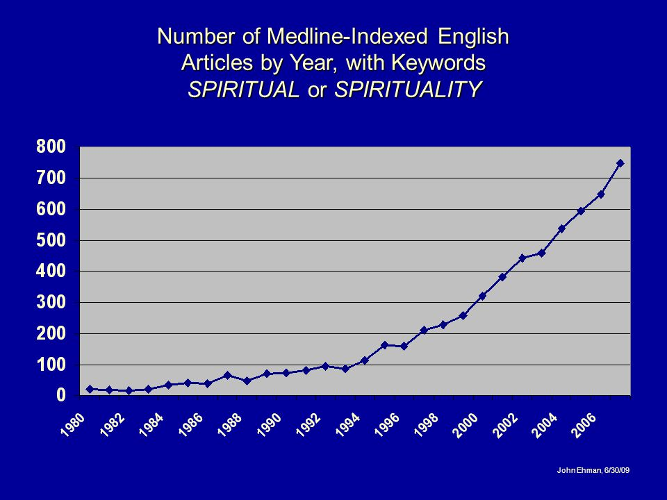 Number of Medline-Indexed English Articles by Year, with Keywords SPIRITUAL or SPIRITUALITY John Ehman, 6/30/09