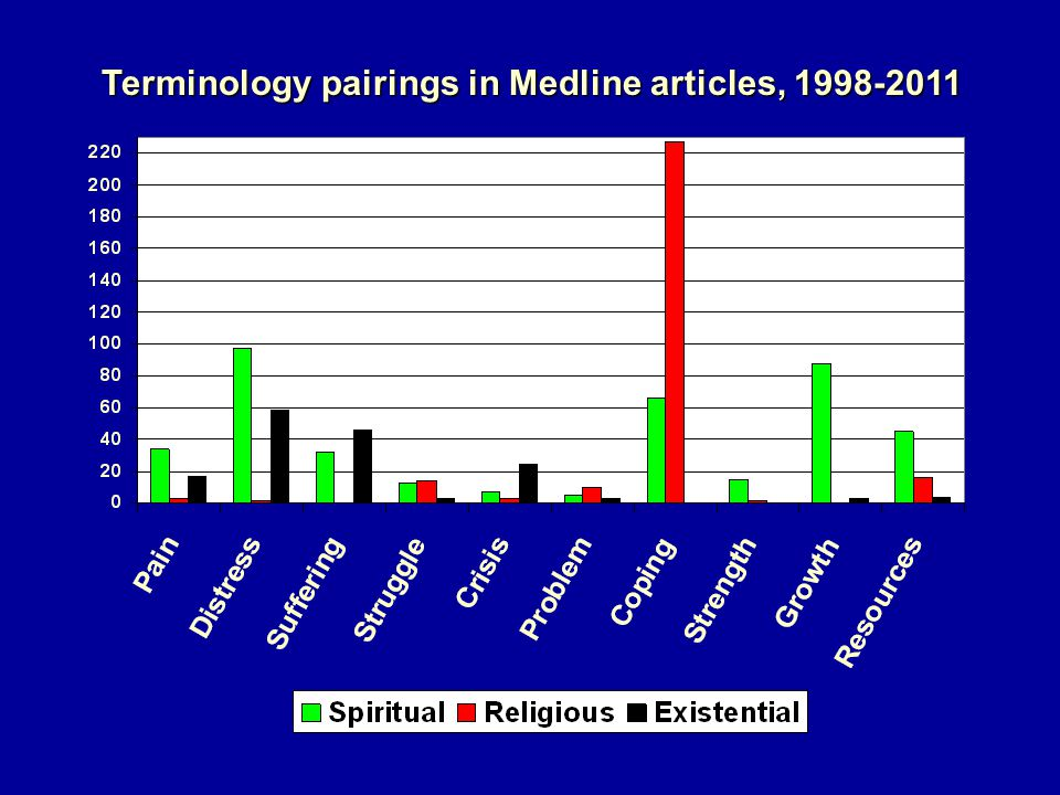 Terminology pairings in Medline articles, 1998-2011 Terminology pairings in Medline articles, 1998-2011