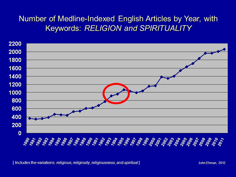 Number of Medline-Indexed English Articles by Year, with Keywords: RELIGION and SPIRITUALITY [ Includes the variations: religious, religiosity, religiousness, and spiritual ] John Ehman, 2012