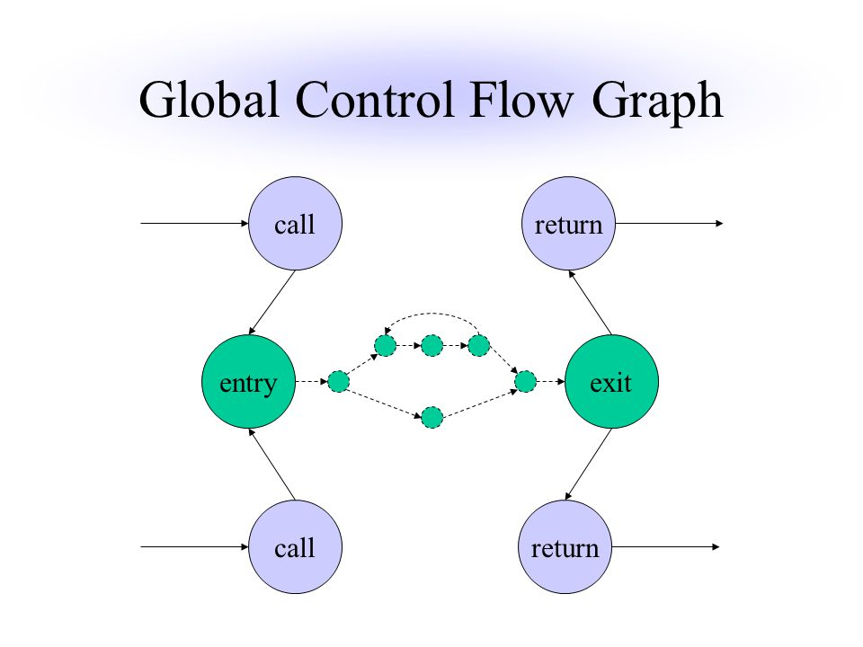 Global Control Flow Graph callreturn entryexit callreturn