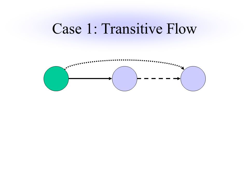Case 1: Transitive Flow