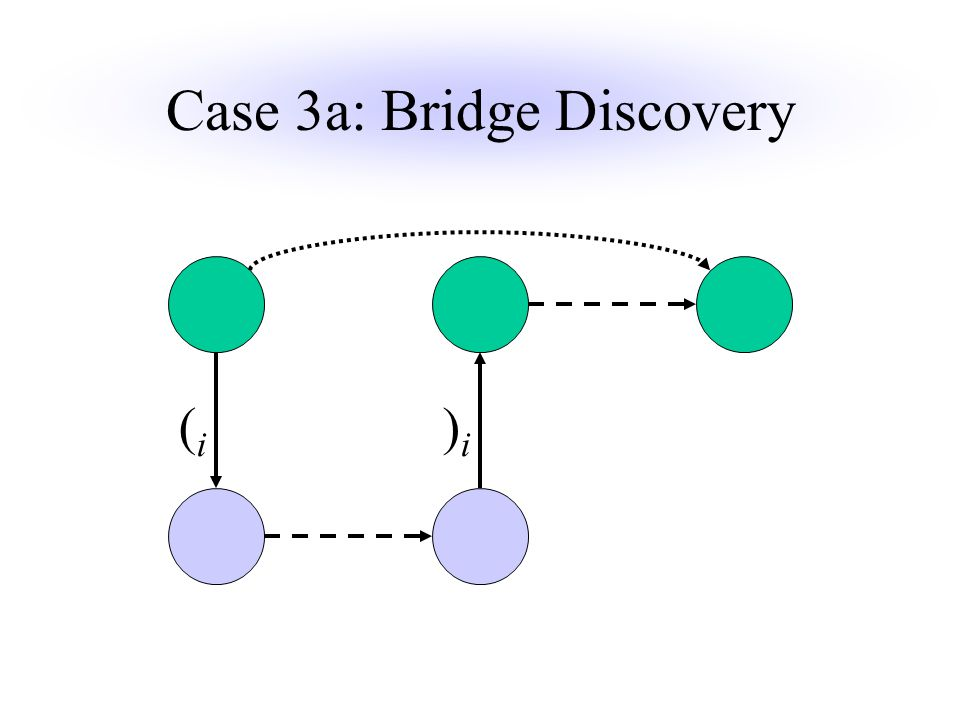 Case 3a: Bridge Discovery )i)i (i(i