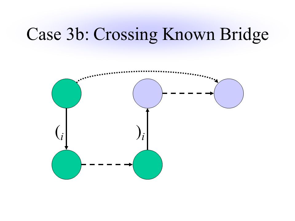 Case 3b: Crossing Known Bridge )i)i (i(i