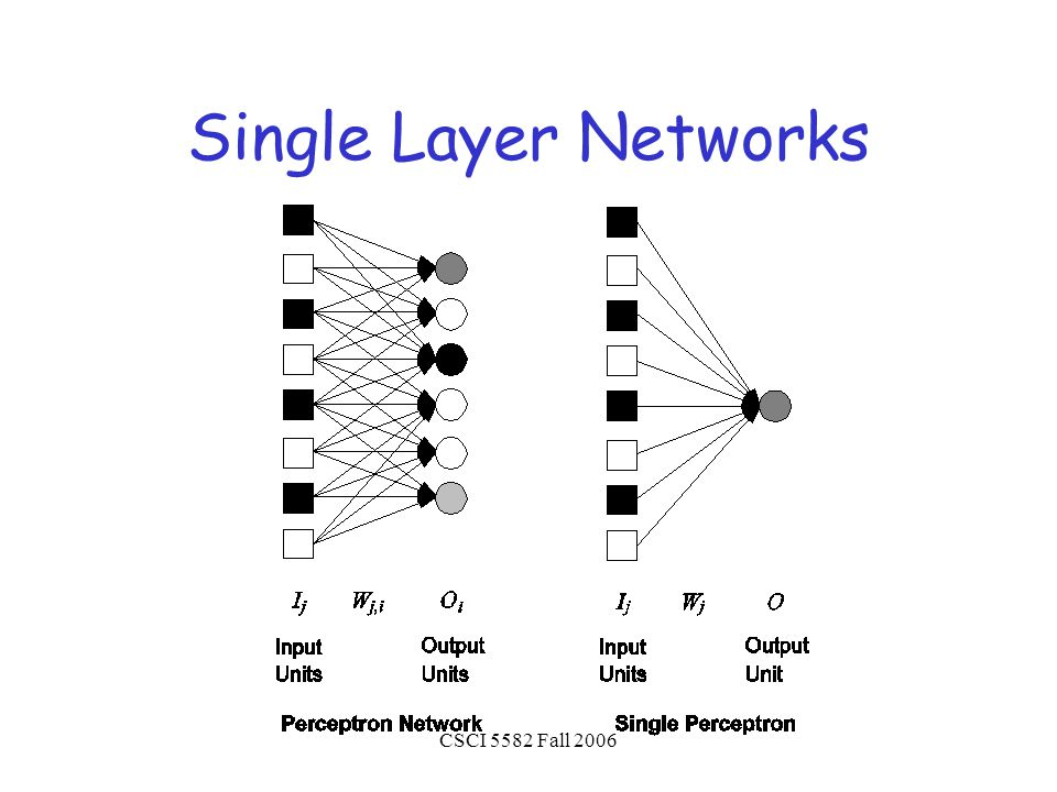 CSCI 5582 Fall 2006 Single Layer Networks