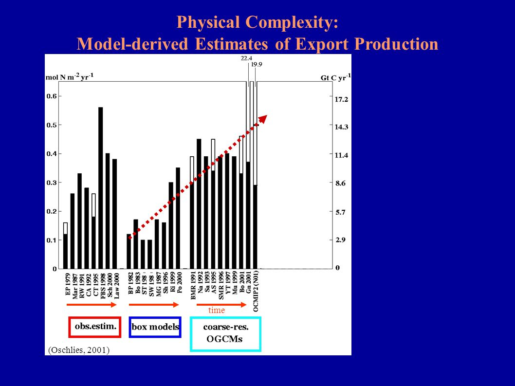 Physical Complexity: Model-derived Estimates of Export Production (Oschlies, 2001) time