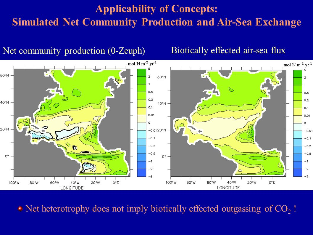 Net community production (0-Zeuph) Applicability of Concepts: Simulated Net Community Production and Air-Sea Exchange Biotically effected air-sea flux