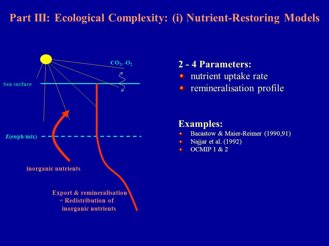 Part III: Ecological Complexity: (i) Nutrient-Restoring Models Sea surface Z(euph/mix) CO 2, -O 2 Export & remineralisation = Redistribution of inorga