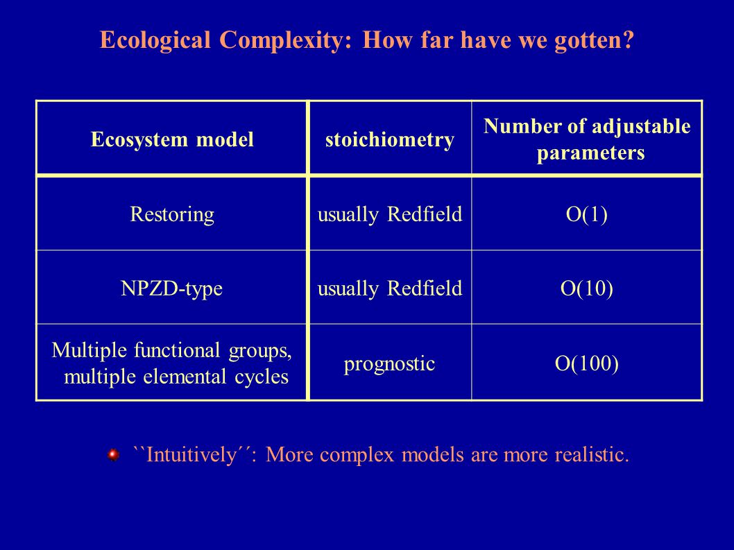 Ecological Complexity: How far have we gotten? Ecosystem modelstoichiometry Number of adjustable parameters Restoringusually RedfieldO(1) NPZD-typeusu
