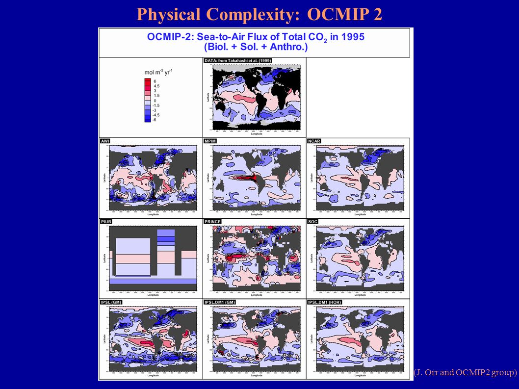 Physical Complexity: OCMIP 2 Simulated Oceanic Carbon Uptake (J.