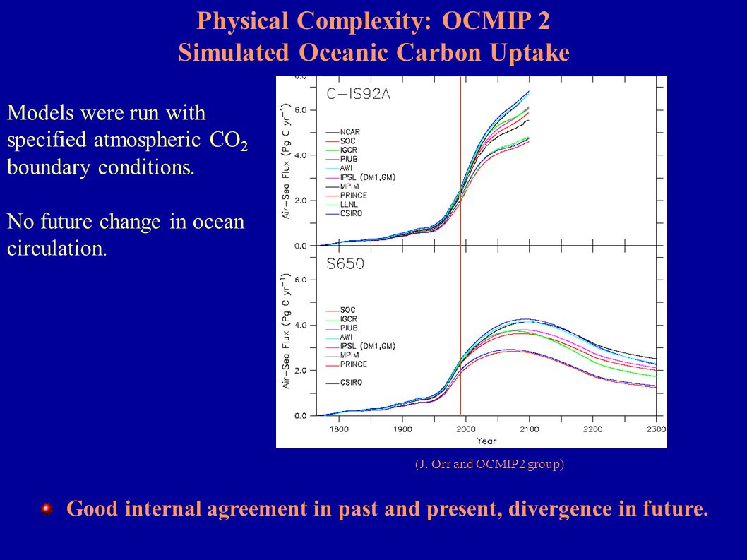 Physical Complexity: Glacial-Interglacial Climate Changes Simulated atmospheric pCO 2 sensitivity to the biological pump (Archer et al., 2000) JGOFS coarse res.