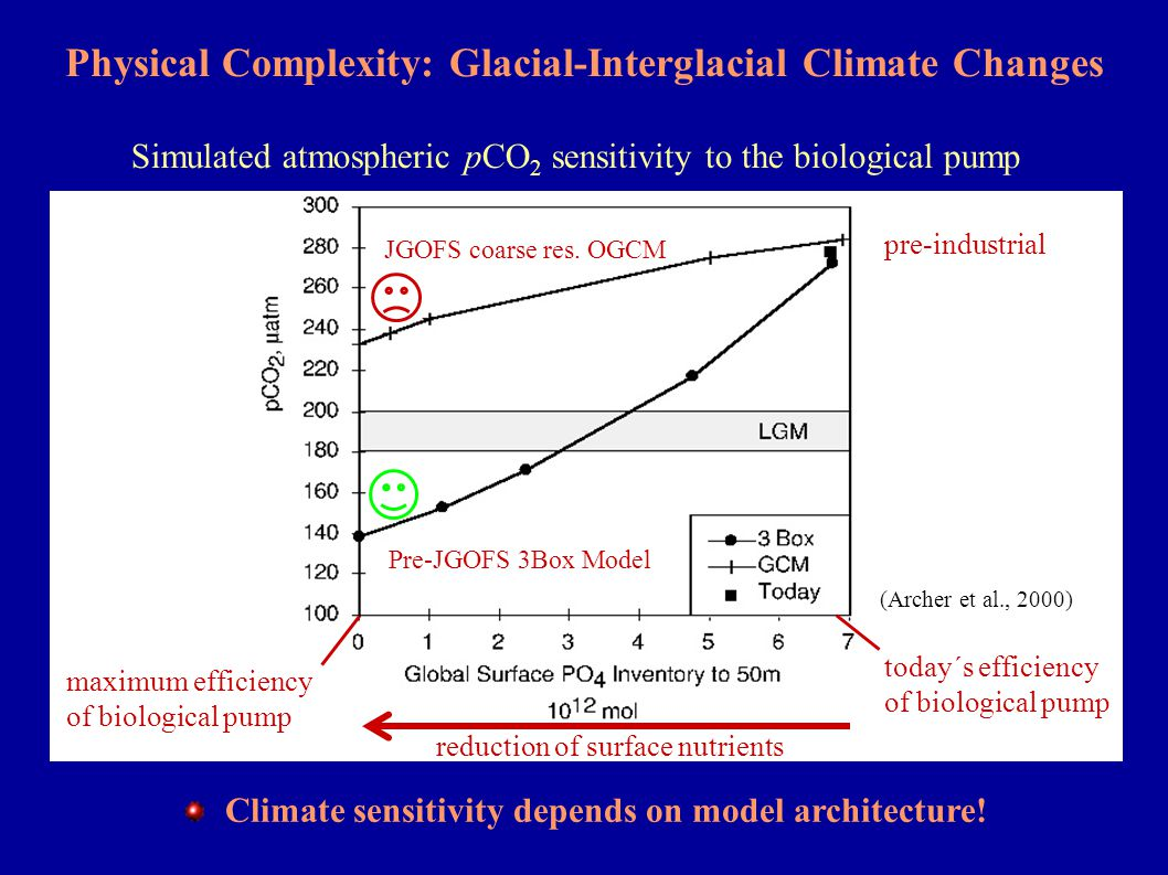 Part III: Ecological Complexity: (i) Nutrient-Restoring Models Sea surface Z(euph/mix) CO 2, -O 2 Export & remineralisation = Redistribution of inorganic nutrients 2 - 4 Parameters: nutrient uptake rate remineralisation profile Examples: Bacastow & Maier-Reimer (1990,91) Najjar et al.