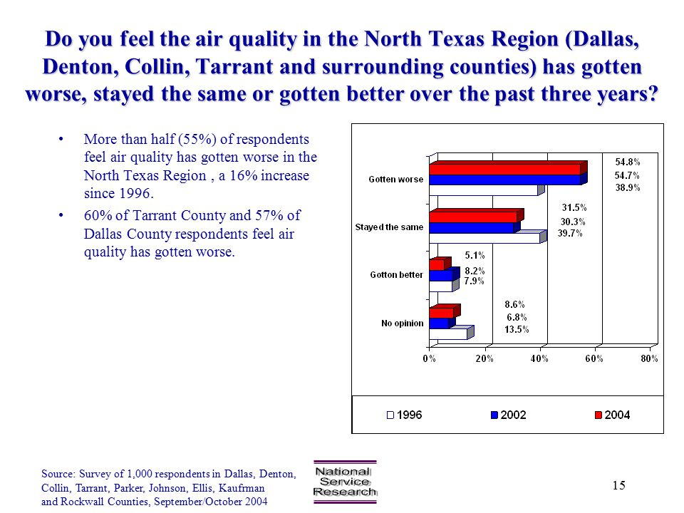 Source: Survey of 1,000 respondents in Dallas, Denton, Collin, Tarrant, Parker, Johnson, Ellis, Kaufrman and Rockwall Counties, September/October 2004 15 Do you feel the air quality in the North Texas Region (Dallas, Denton, Collin, Tarrant and surrounding counties) has gotten worse, stayed the same or gotten better over the past three years.