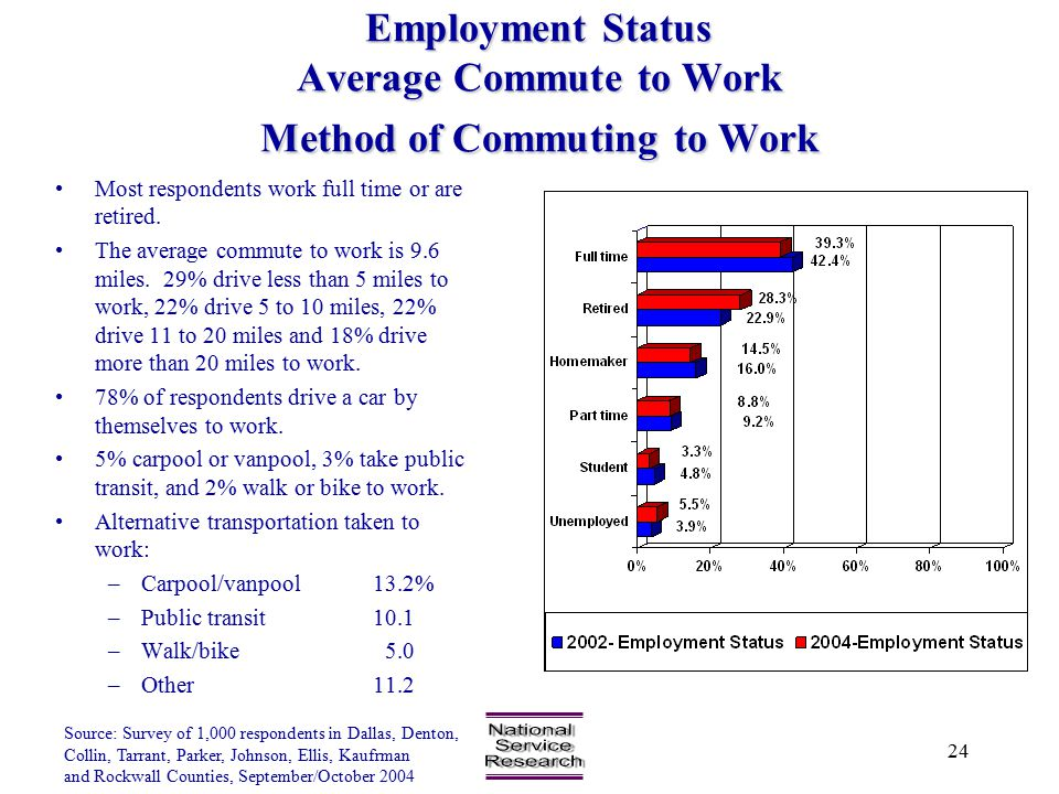 Source: Survey of 1,000 respondents in Dallas, Denton, Collin, Tarrant, Parker, Johnson, Ellis, Kaufrman and Rockwall Counties, September/October 2004 24 Employment Status Average Commute to Work Method of Commuting to Work Most respondents work full time or are retired.