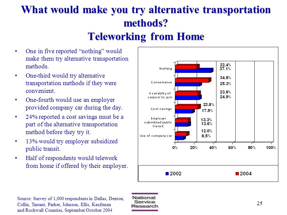 Source: Survey of 1,000 respondents in Dallas, Denton, Collin, Tarrant, Parker, Johnson, Ellis, Kaufrman and Rockwall Counties, September/October 2004 25 What would make you try alternative transportation methods.