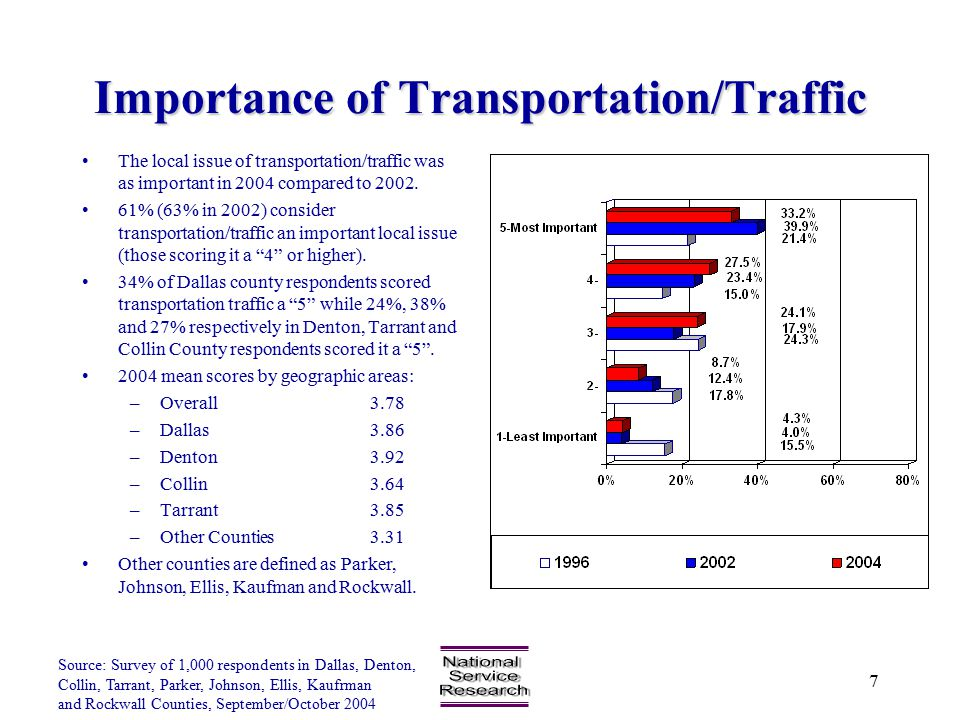 Source: Survey of 1,000 respondents in Dallas, Denton, Collin, Tarrant, Parker, Johnson, Ellis, Kaufrman and Rockwall Counties, September/October 2004 7 Importance of Transportation/Traffic The local issue of transportation/traffic was as important in 2004 compared to 2002.