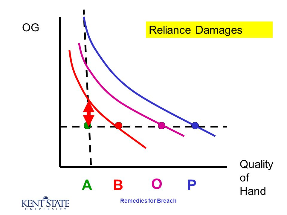 Remedies for Breach OG Quality of Hand AB O P Reliance Damages