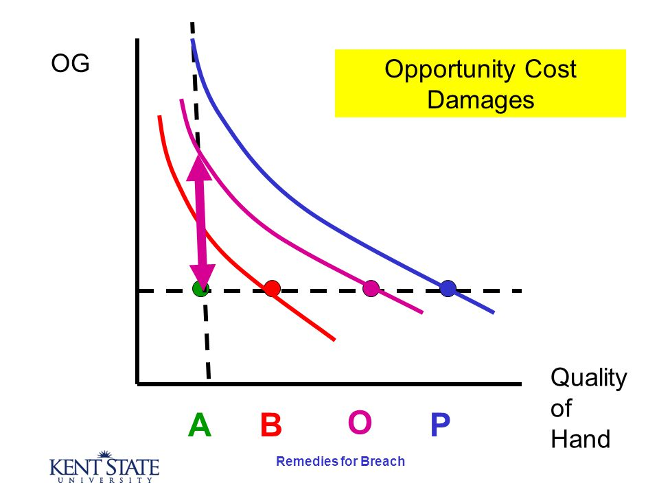 Remedies for Breach OG Quality of Hand AB O P Opportunity Cost Damages