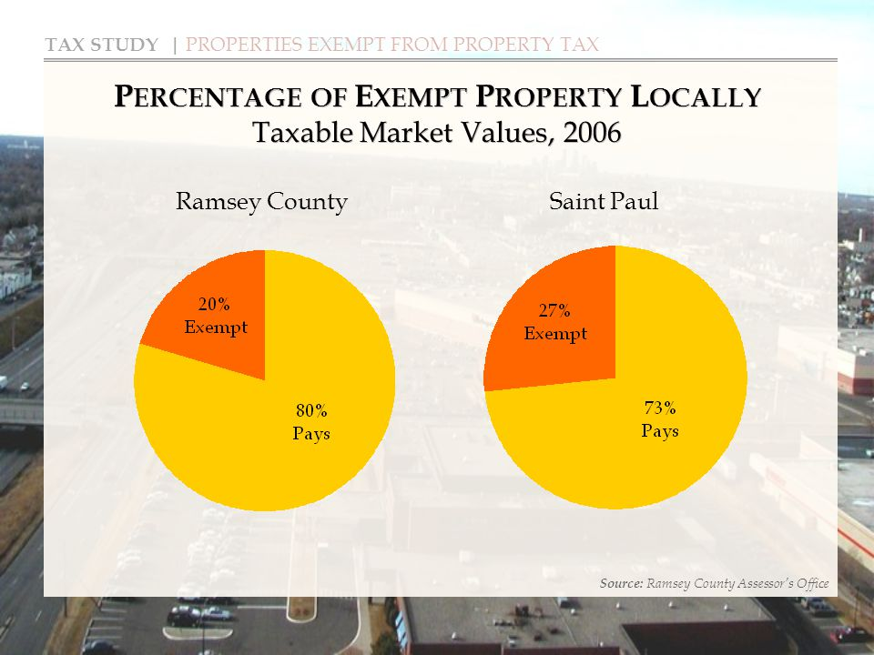TAX STUDY | PROPERTIES EXEMPT FROM PROPERTY TAX P ERCENTAGE OF E XEMPT P ROPERTY L OCALLY Taxable Market Values, 2006 Source: Ramsey County Assessor's Office Ramsey CountySaint Paul