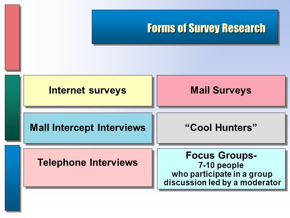 Forms of Survey Research Focus Groups- 7-10 people who participate in a group discussion led by a moderator Focus Groups- 7-10 people who participate in a group discussion led by a moderator Cool Hunters Mail Surveys Telephone Interviews Mall Intercept Interviews Internet surveys
