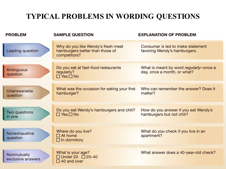 Typical problems in wording questions TYPICAL PROBLEMS IN WORDING QUESTIONS