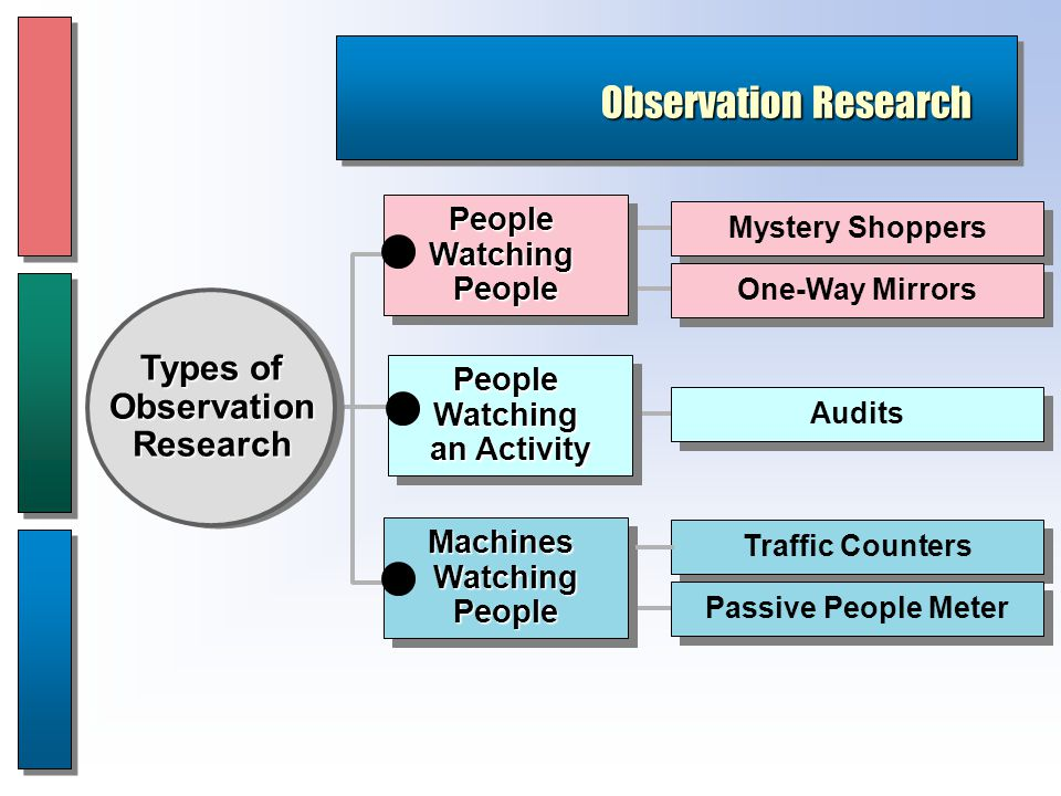 Observation Research Mystery Shoppers One-Way Mirrors Types of Observation Research Audits Machines Watching People People Watching People People Watching an Activity Traffic Counters Passive People Meter