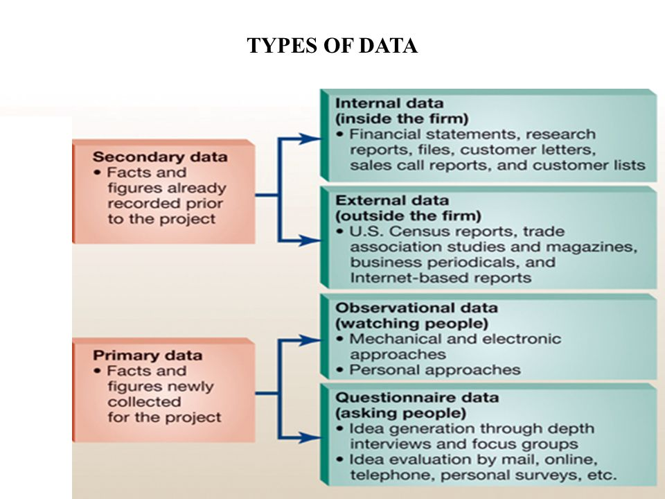 FIGURE 8-2 Types of marketing information TYPES OF DATA