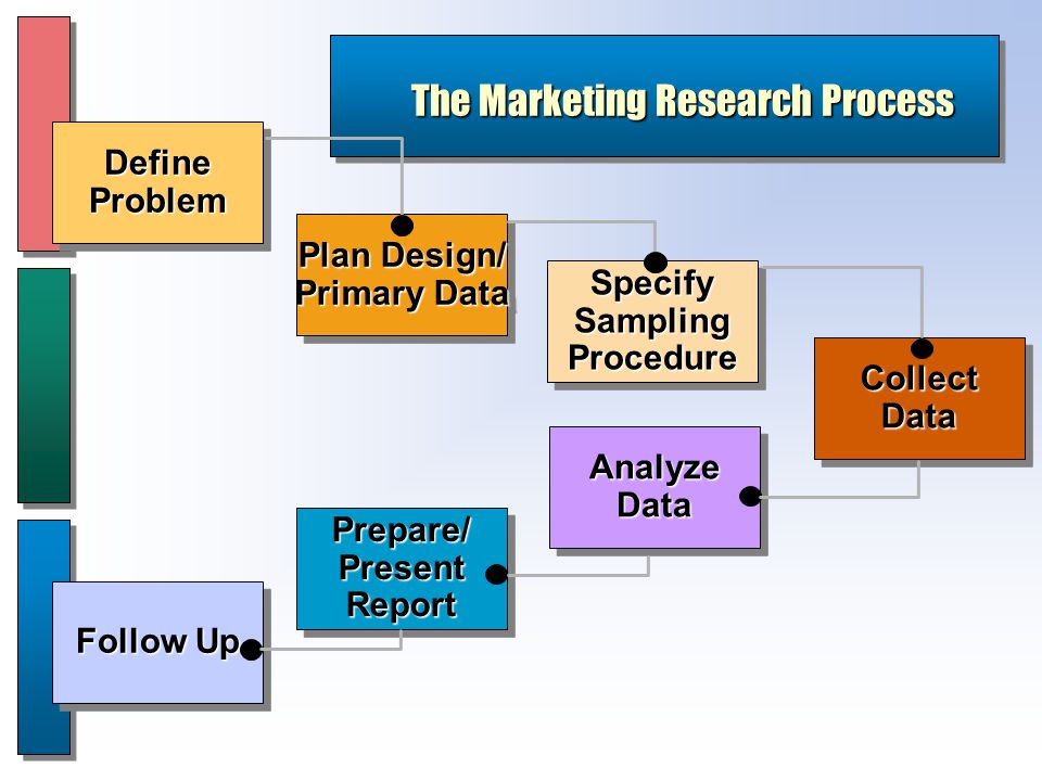 The Marketing Research Process CollectDataCollectData SpecifySamplingProcedureSpecifySamplingProcedure Plan Design/ Primary Data Plan Design/ Primary Data DefineProblemDefineProblem AnalyzeDataAnalyzeData Prepare/PresentReportPrepare/PresentReport Follow Up