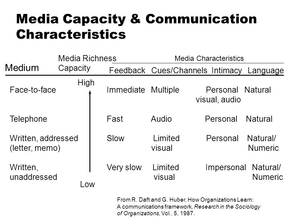 Media Capacity & Communication Characteristics Medium Media Richness Capacity Media Characteristics Feedback Cues/Channels Intimacy Language Face-to-f