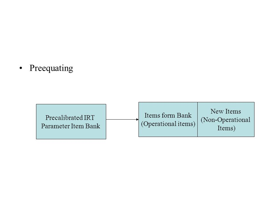Preequating Precalibrated IRT Parameter Item Bank Items form Bank (Operational items) New Items (Non-Operational Items)
