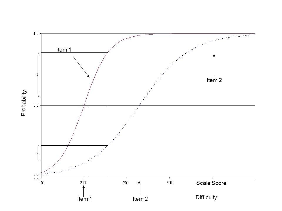 Probability Item 1Item 2 Scale Score Difficulty Item 1 Item 2