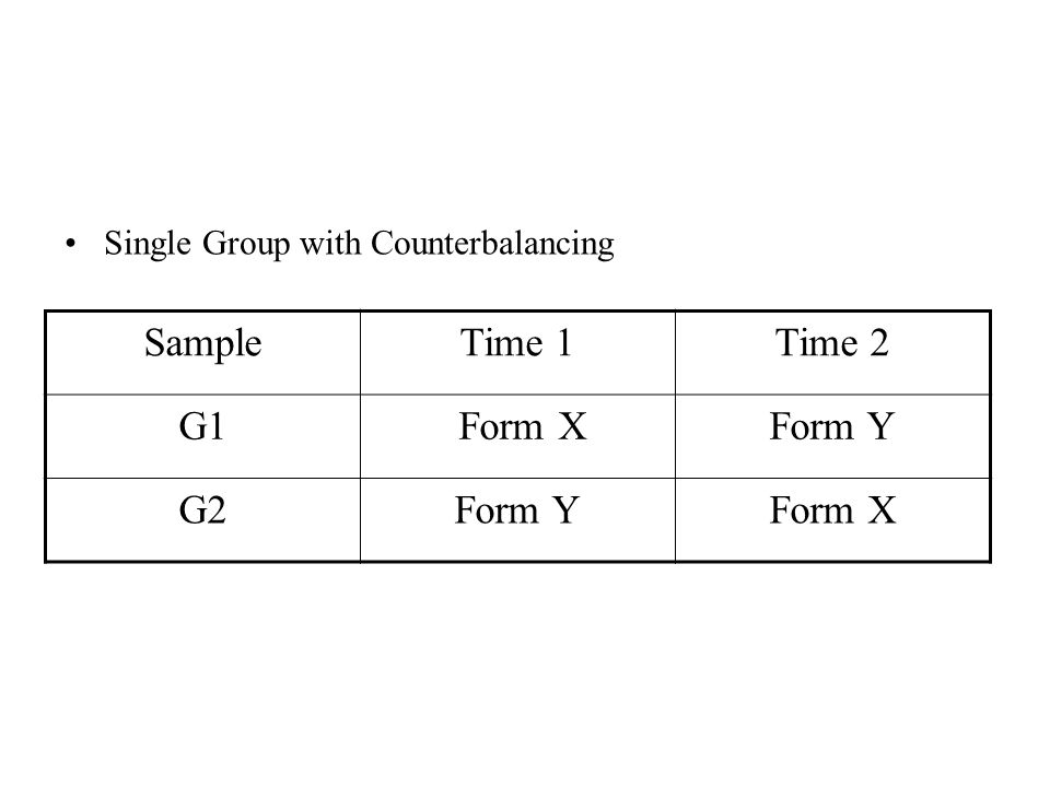 Single Group with Counterbalancing SampleTime 1Time 2 G1 Form XForm Y G2Form YForm X