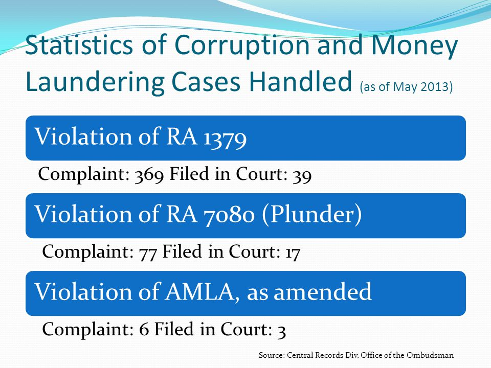 Statistics of Corruption and Money Laundering Cases Handled (as of May 2013) Violation of RA 1379 Complaint: 369 Filed in Court: 39 Violation of RA 70