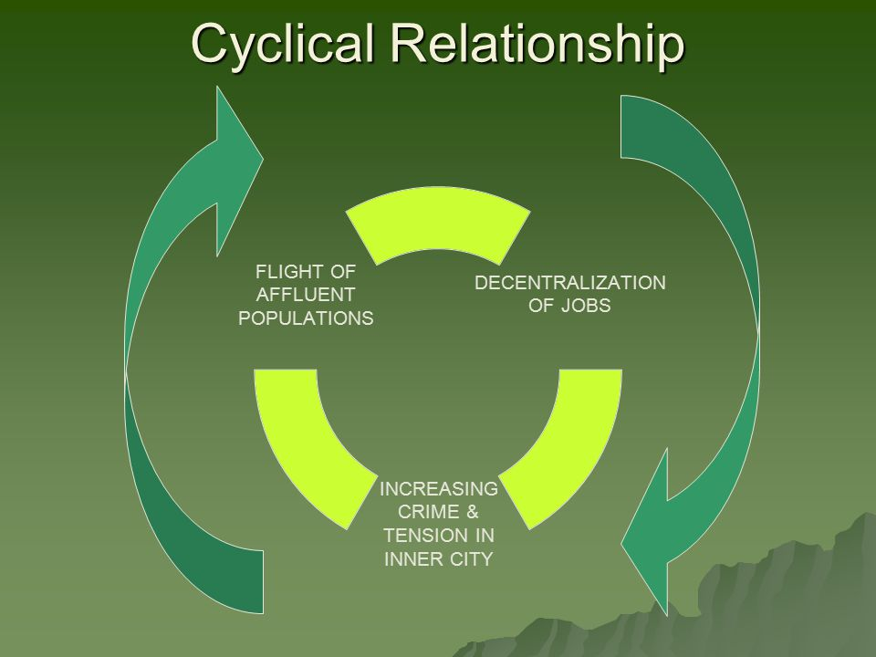 Cyclical Relationship DECENTRALIZATION OF JOBS INCREASING CRIME & TENSION IN INNER CITY FLIGHT OF AFFLUENT POPULATIONS