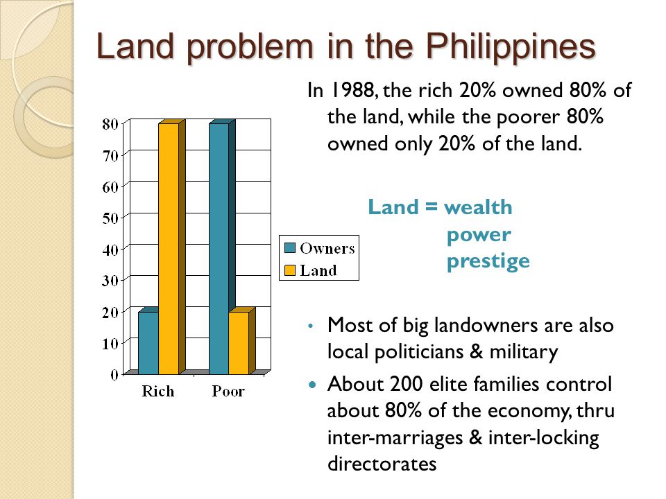Land problem in the Philippines In 1988, the rich 20% owned 80% of the land, while the poorer 80% owned only 20% of the land.