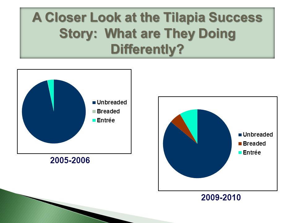A Closer Look at the Tilapia Success Story: What are They Doing Differently? 2005-2006 2009-2010