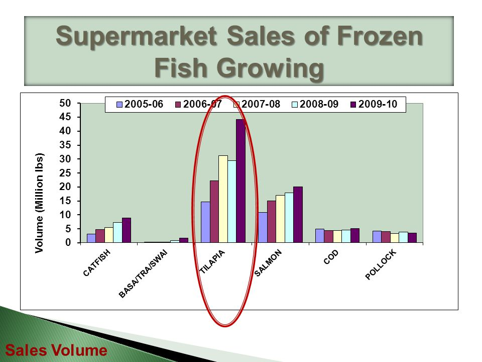 Supermarket Sales of Frozen Fish Growing Sales Volume
