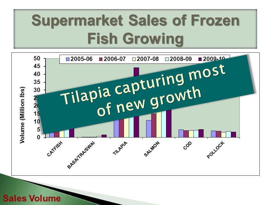 Supermarket Sales of Frozen Fish Growing Sales Volume Pollock sales decreased.