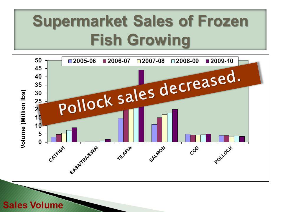 Supermarket Sales of Frozen Fish Growing Sales Volume Tilapia price is NOT the lowest!!!
