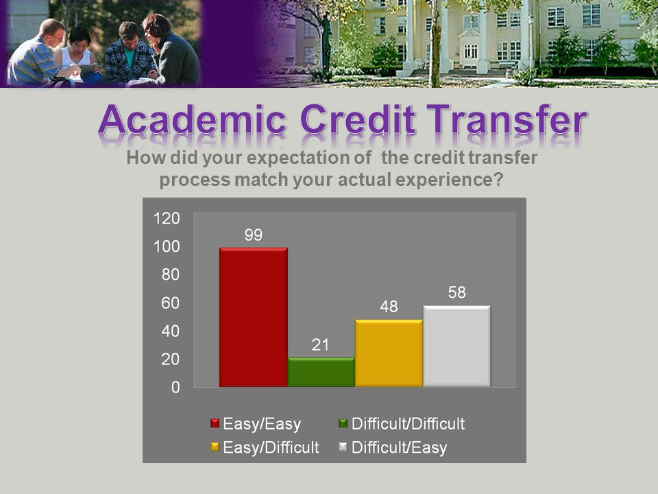 How did your expectation of the credit transfer process match your actual experience