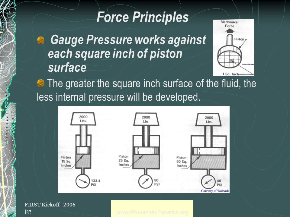 FIRST Kickoff - 2006 jrg www.PneumaticFanatics.org More Facts about Pneumatics Universal Gas Laws – Boyle's Law if Temperature remains constant P 1 x V 1 = P 2 x V 2 if Temperature remains constant absolute pressure That means if you cut the volume in half the absolute pressure doubles – That's how the Compressor works Relationship between Bars, Gauge and Absolute Pressure Bars Gauge 01234 Bars Absolute 12345 PSIG Gauge 014.729.443.558.8 PSIA Absolute 14.729.444.158.873.5 164.1