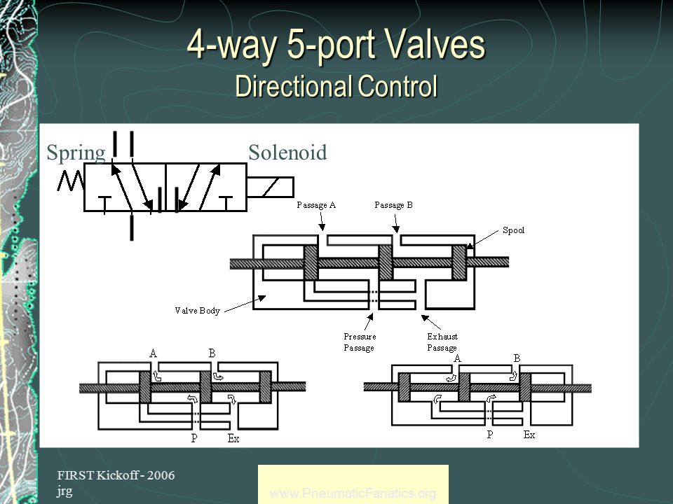 FIRST Kickoff - 2006 jrg www.PneumaticFanatics.org Valves are in Control Control Pressure Relief Valves & Regulators Control Flow Check Valves (used on compressor) Flow Controls Needle Valves